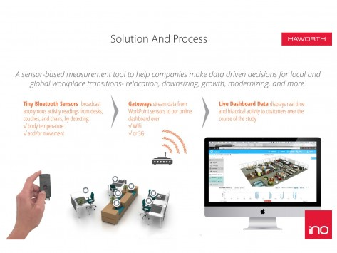 solution and process